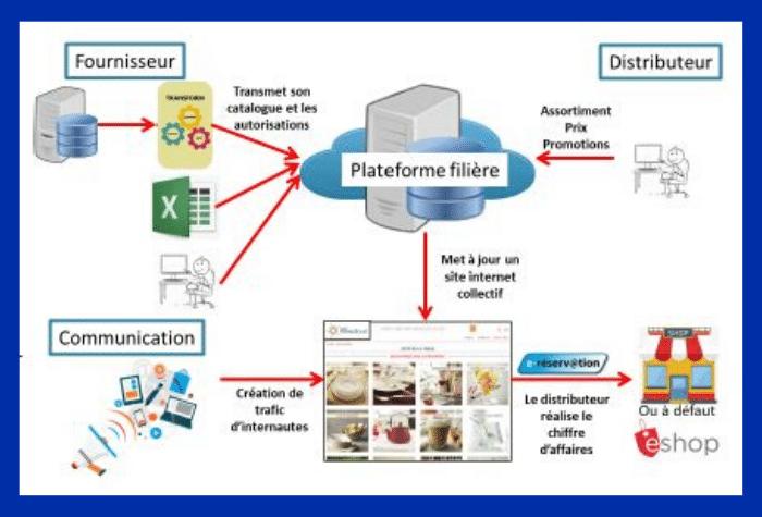 Plateforme web to store-Confédération et Francéclat
